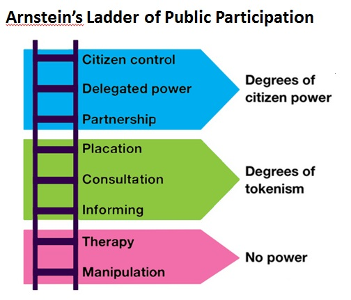 harts ladder of participation The 'ladder of youth involvement' as pictured below, is a model conceptualised by hart (1992) that demonstrates the degrees to which young people can be involved in organisations, with the bottom three rungs (manipulation, decoration and tokenism) referring to non- or low involvement and steps four to nine representing increasing.