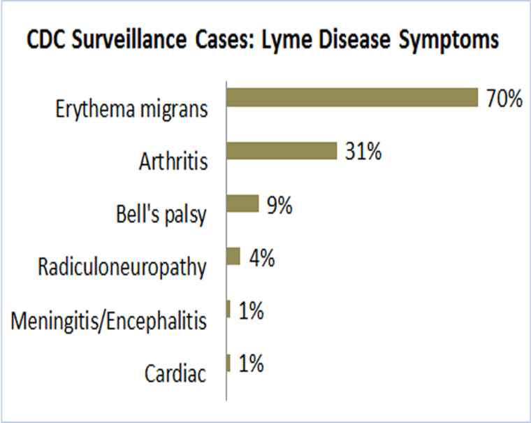 CDC Lyme disease symptoms chart