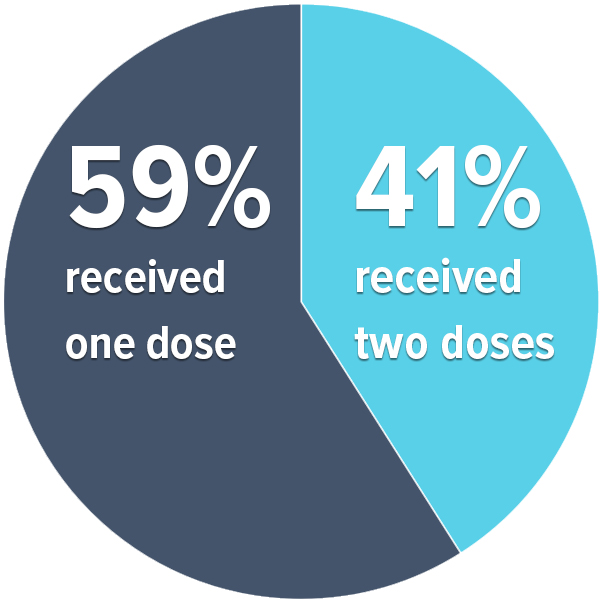 Close to 59% had received one dose of vaccine, and 41% had received two doses