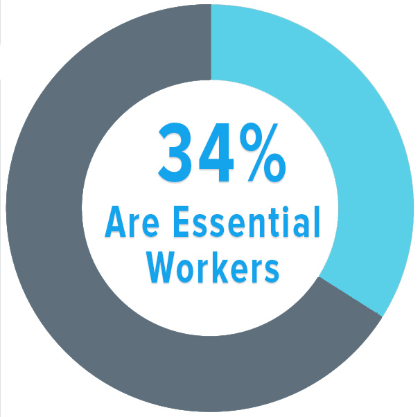 COVID-19 Impact on Lyme Patients: 34% are essential workers
