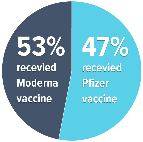 type of Covid vaccine Lyme patient respondents received