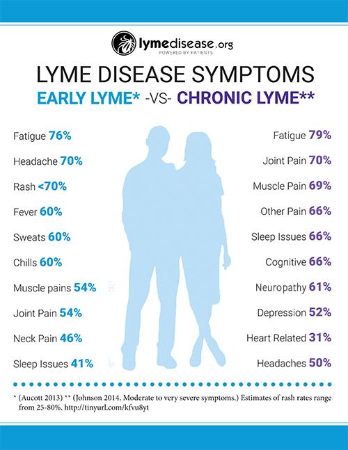 Lyme Disease Symptoms Poster