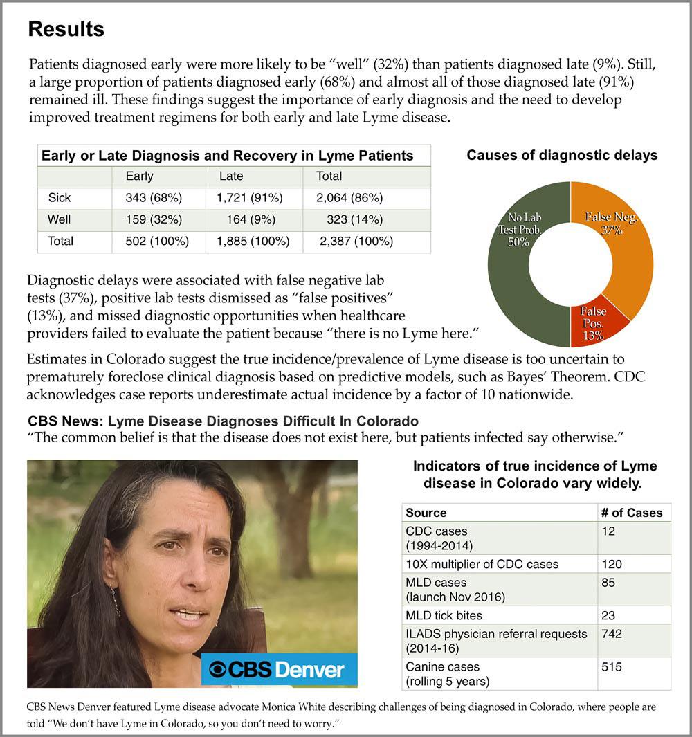 Early diagnosis of Lyme disease vs late diagnosis