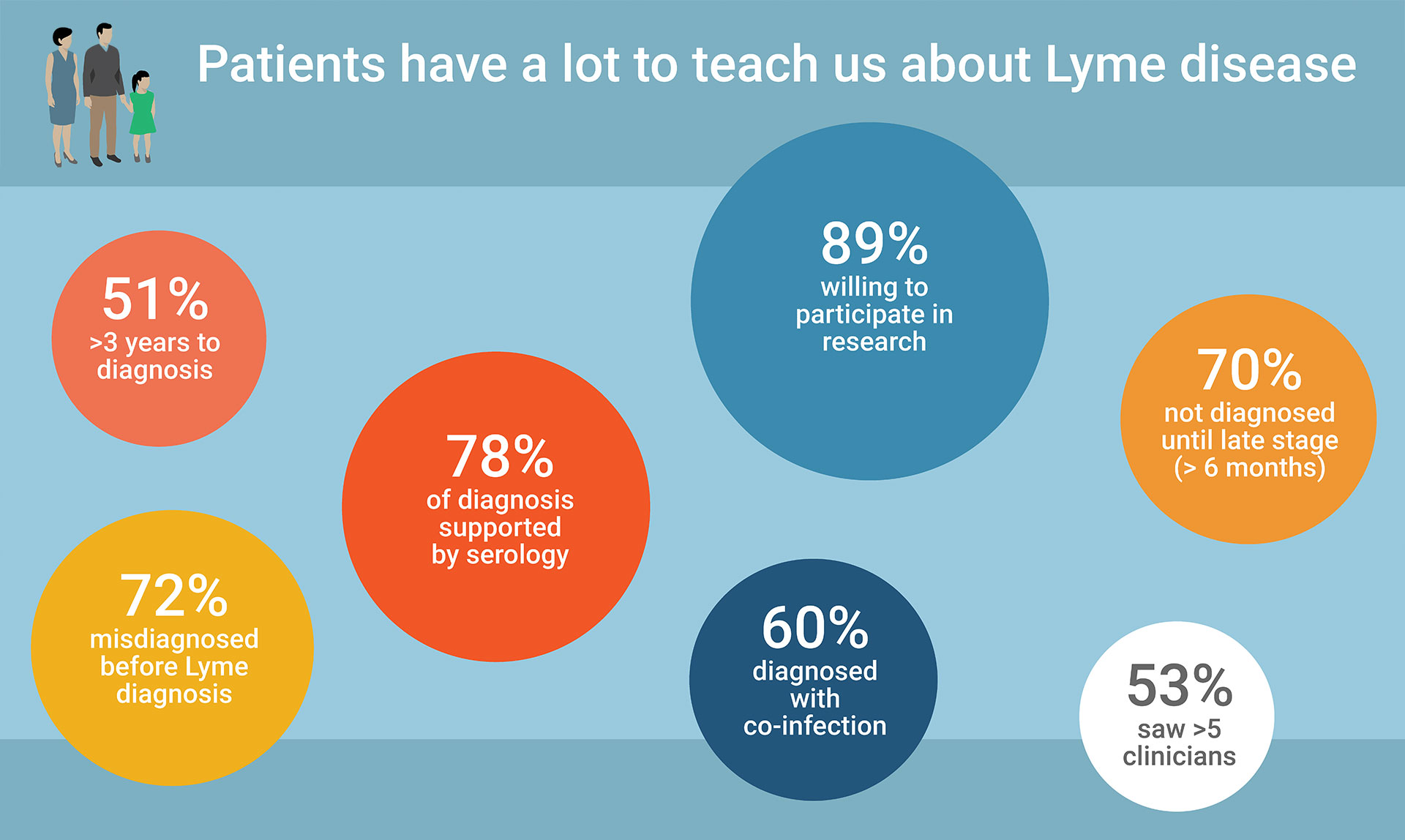 MyLymeData is a patient-powered Lyme disease research project