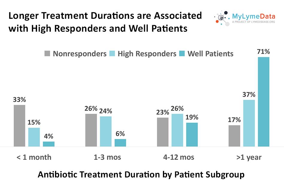 Lyme disease antibiotic treatment duration by patient subgroup