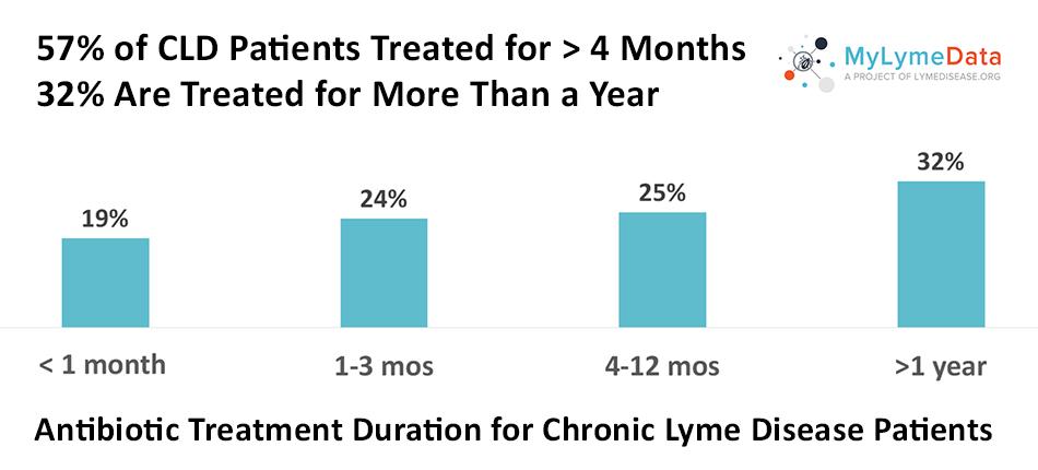 Lyme disease antibiotic treatment duration