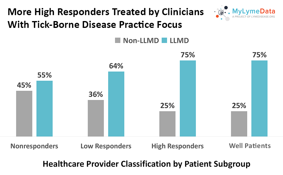 More High Responders Treated by Clinicians With Tick-Borne Disease Practice Focus