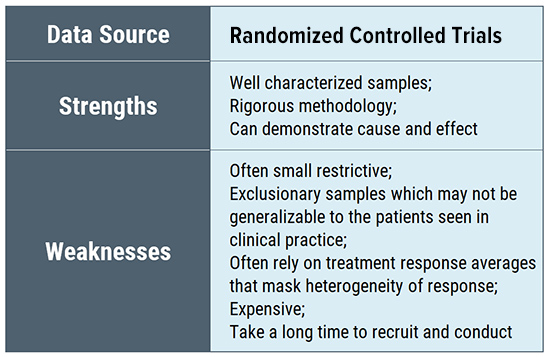 Lyme disease research evidence data sources - Randomized Controlled Trials