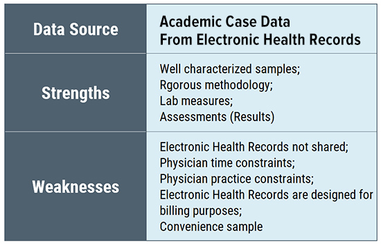 Lyme disease research evidence data sources - Academic case data