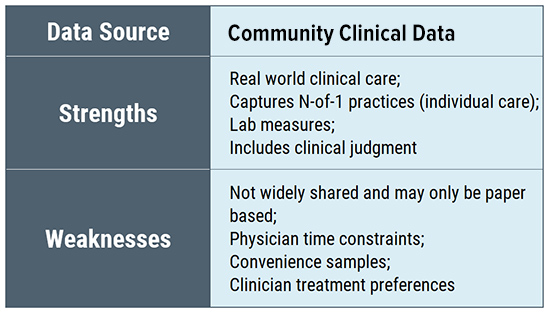 Lyme disease research evidence data sources - Community clinical data