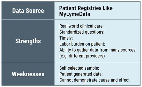 Lyme disease research evidence data sources - Patient registries