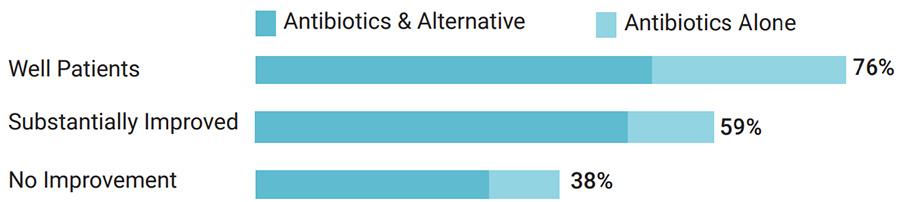 Lyme Disease patients taking antibiotics