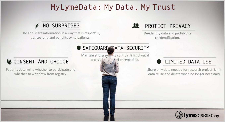 MyLymeData: My Data, My Trust