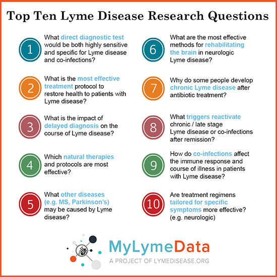Top 10 Lyme Disease Research Questions