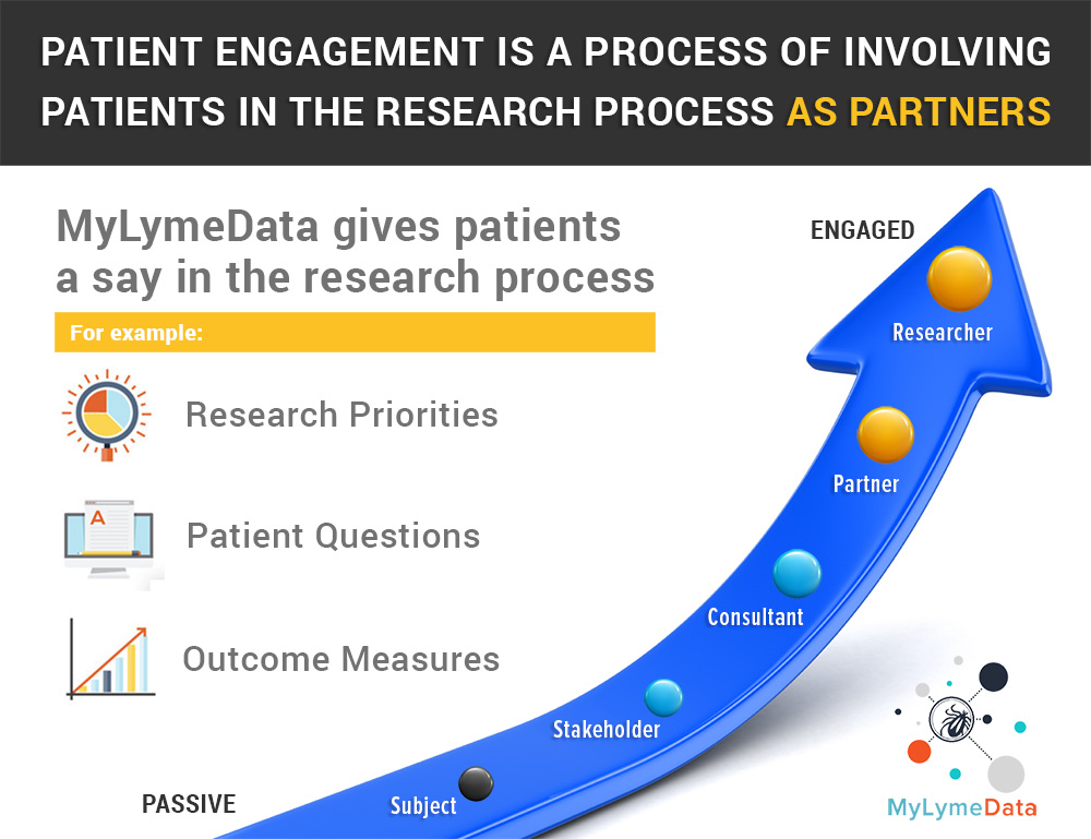 MyLymeData Is Committed to Involving Patients in the Research Process as Partners