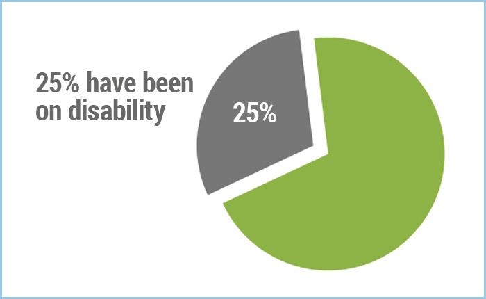 Lyme Patients Access to Care Survey