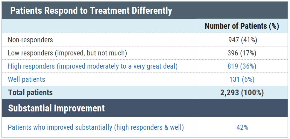 Lyme disease antibiotics patient response