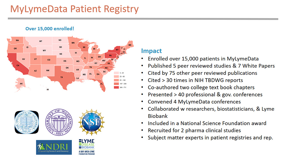 MyLymeData patient registry and research platform