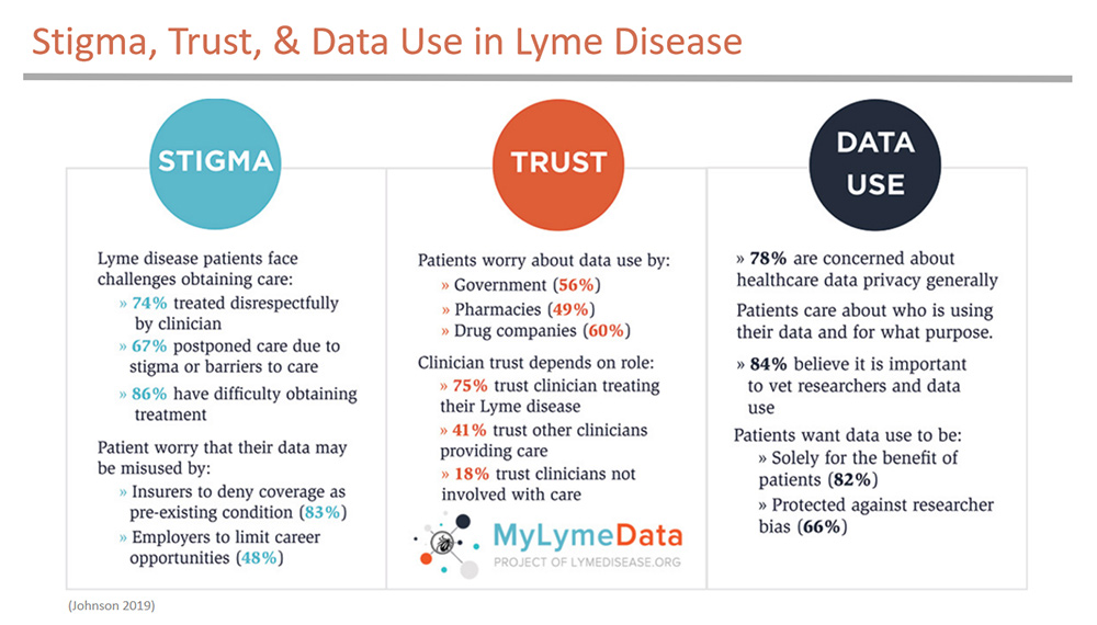 Stigma, trust and date use in Lyme disease