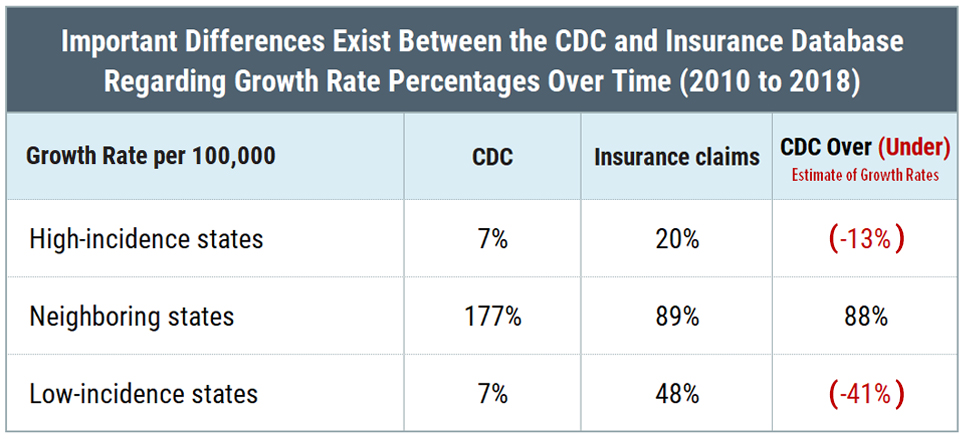 Table - Differences Between the CDC and Insurance Database Regarding Lyme Disease Growth Rate Percentages