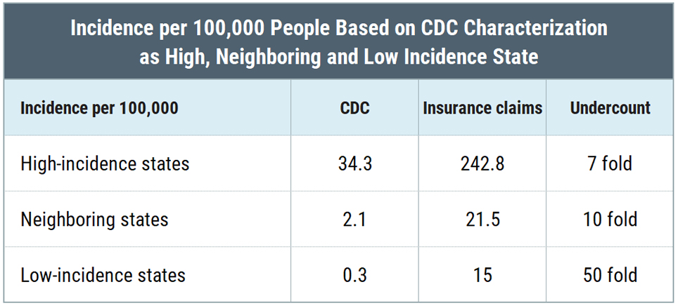Table - CDC undercount of Lyme disease in high-incidence, neighboring states, and low-incidence state