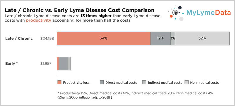 Early Lyme disease versus Chronic Lyme disease costs