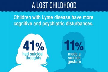infographic to help you understand the impact Lyme disease has on children's lives