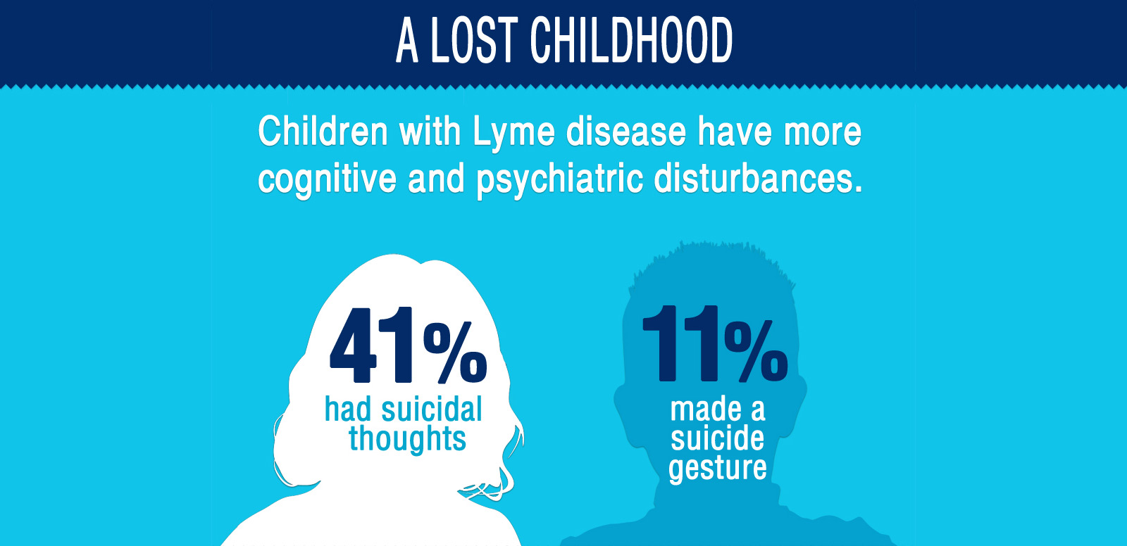 Children and Lyme Disease Infographic