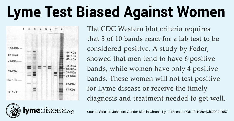 Bias against women
