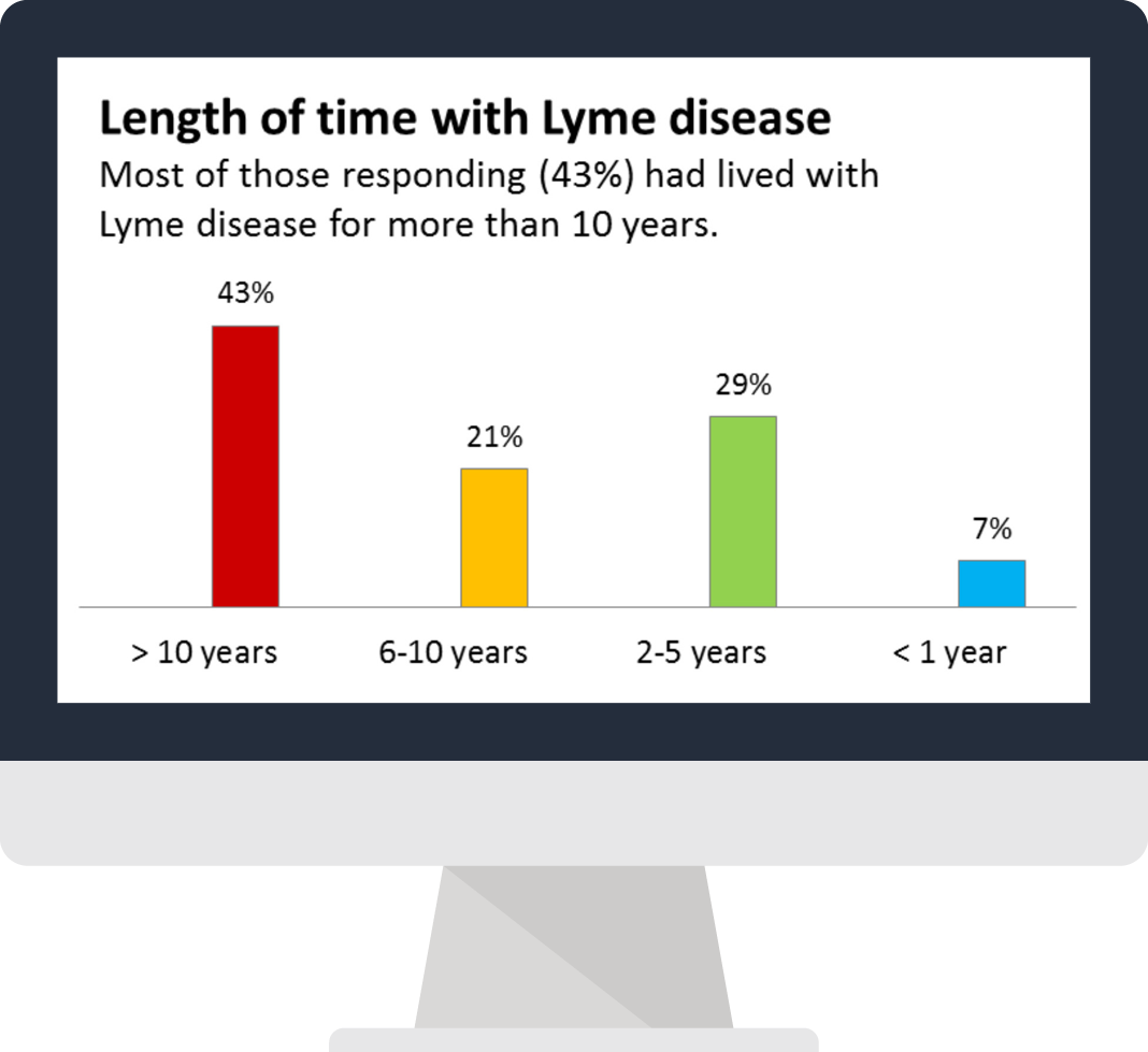 MyLymeData is LymeDisease.org's new survey tool that tracks patient progress over time