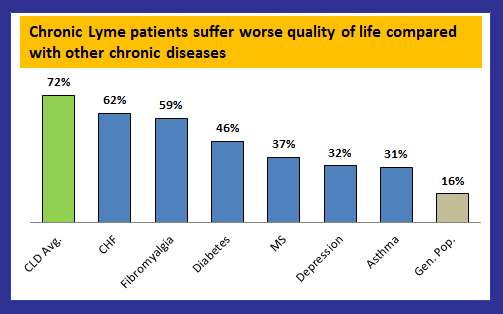 Chronic Lyme disease patients have worse quality of life compared to many diseases