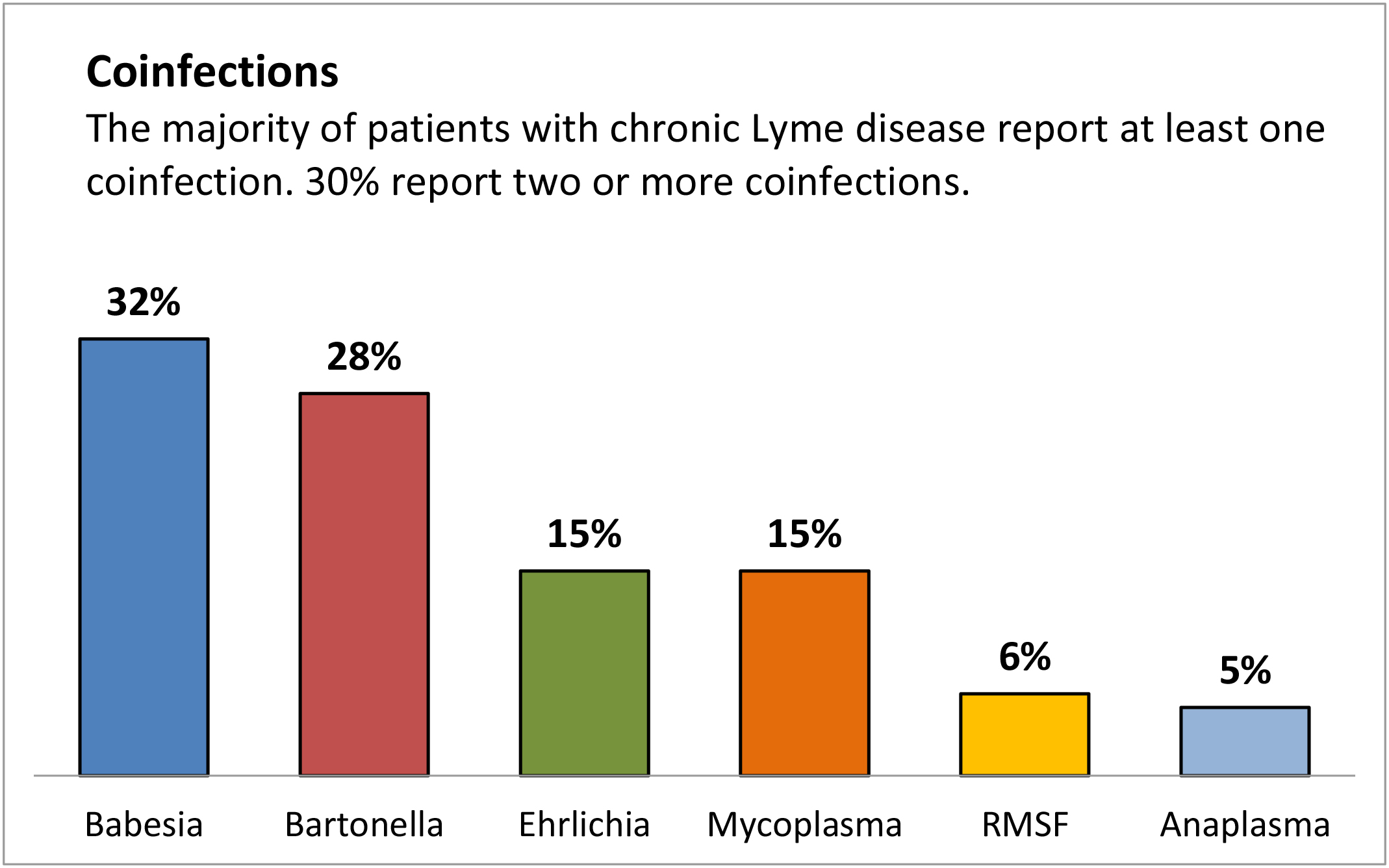 rate of co-infections in patients with Lyme disease