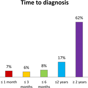 time 2 diagnose  Lyme disease