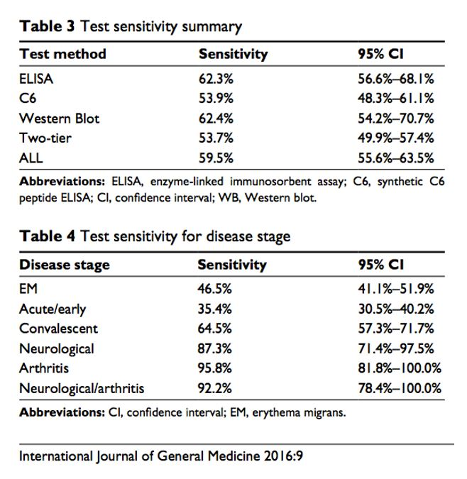 Lyme disease test sensitivity