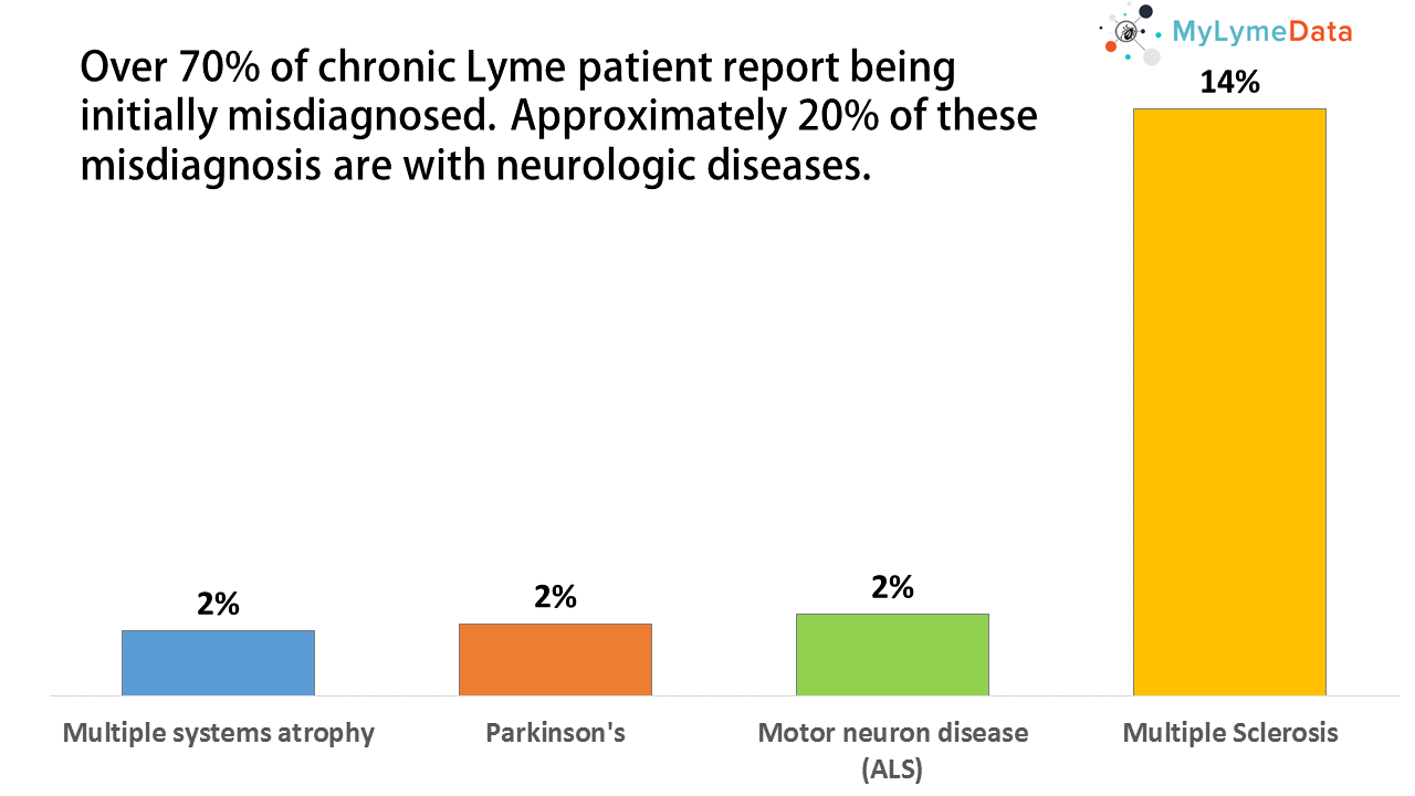 Lyme MisDXd as Neuro disease