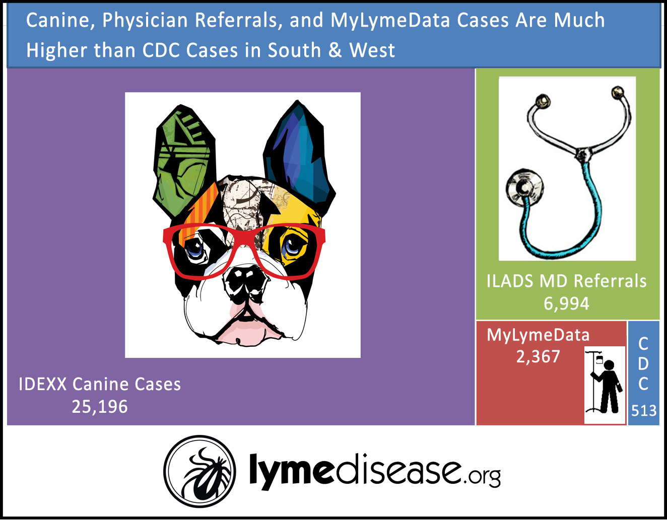 Lymedisease Org The Table Below Shows How Various Data Sources Compare To The 24 States Where Mylymedata Reports More Cases Than The Cdc Reports