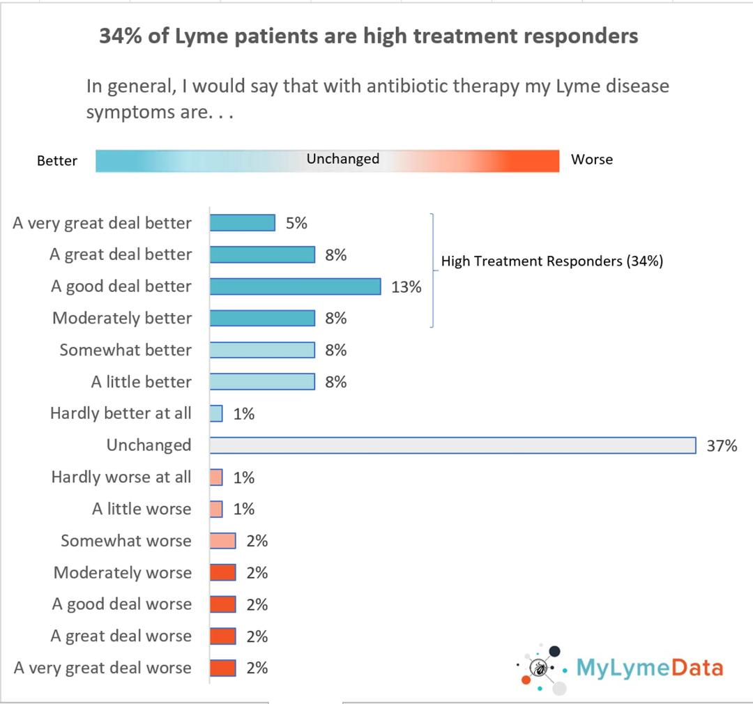 Lyme | Madison Area Lyme Support Group | Page 61