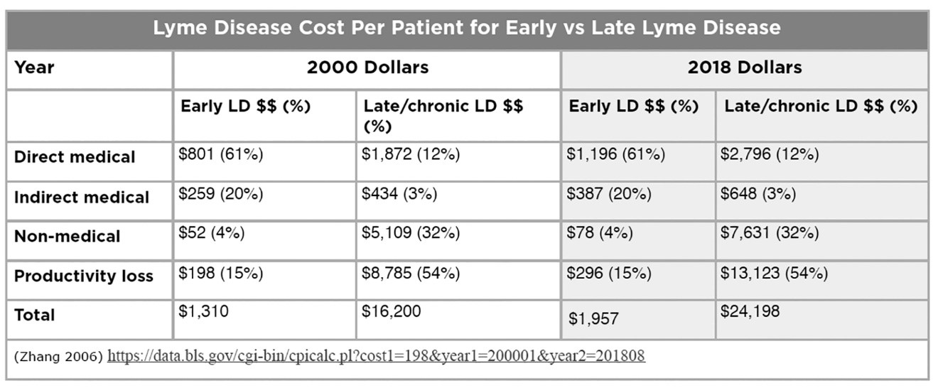 Cost of Lyme treatment