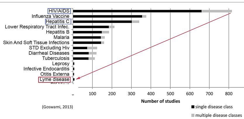 Goswami chart, Lyme research stats