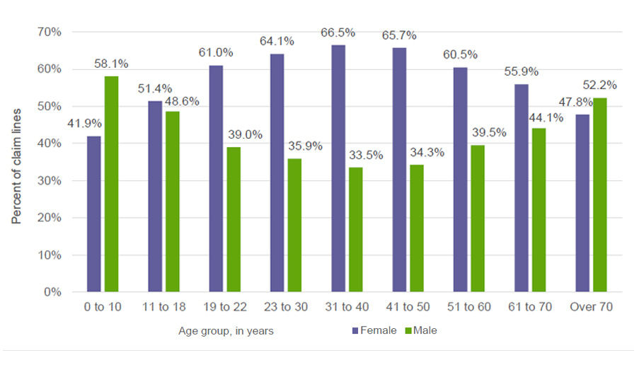 Lyme Disease Prevalence and Gender Bias