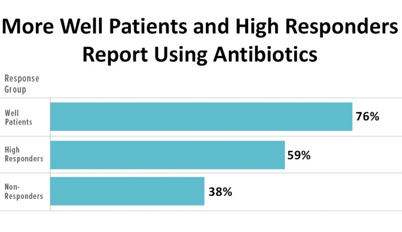 Are antibiotics useful for treating chronic Lyme disease patients? MyLymeData study provides some answers.