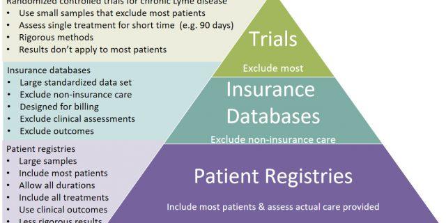 Research Disadvantaged Diseases like Lyme Disease create Research Engines Using Patient Registries - MyLymeData.