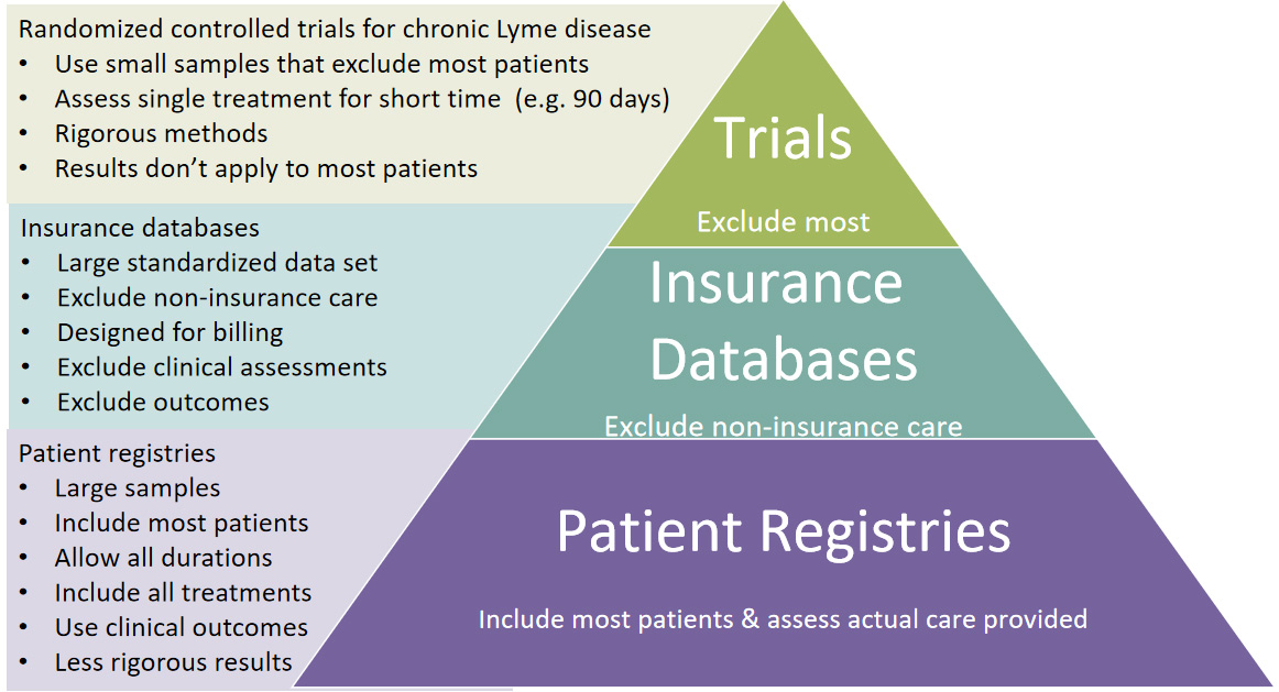 Research Disadvantaged Diseases like Lyme Disease create Research Engines Using Patient Registries - MyLymeData.