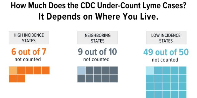 CDC Increases Lyme case estimate, but continues to undercount cases in the South and West